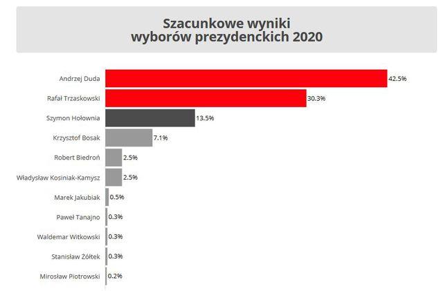 2020-06-29 05_07_41-Wybory prezydenckie 2020. Wyniki exit poll oraz late poll. Duda oraz Trzaskowski.jpg