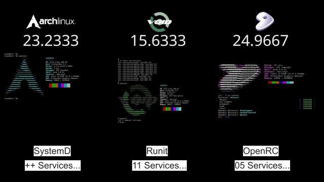 systemd versus openrc battle.jpg
