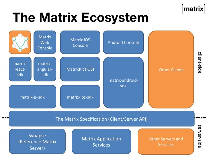 2015-11-17 Matrix TADSummit