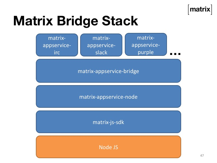 matrix-appservice-bridge
